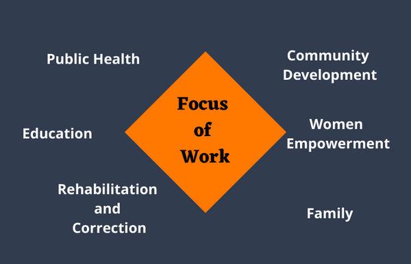 Bachelor's  of Social Work