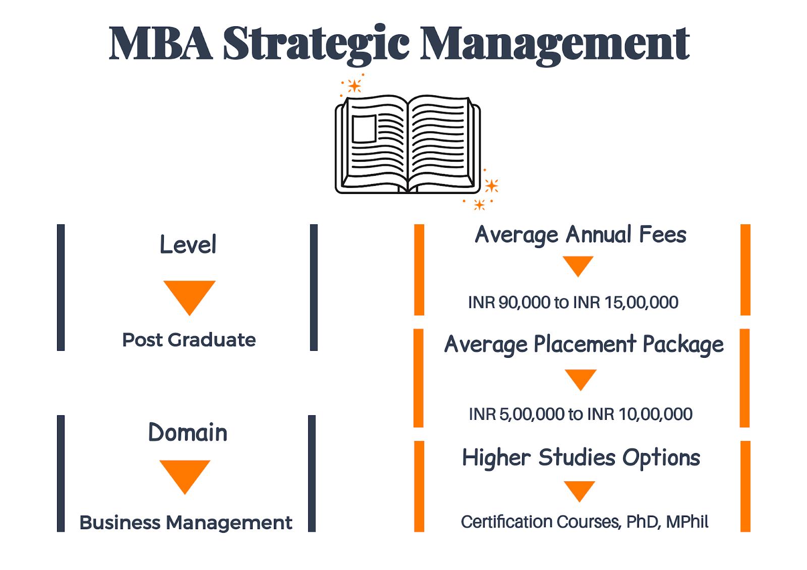 Best Management College in Indore